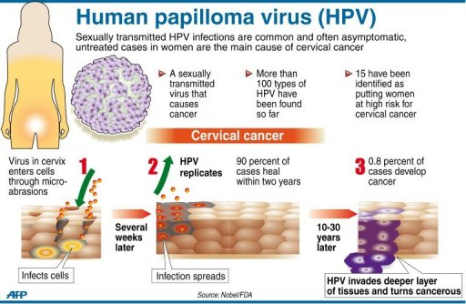 gardasil impfung kockázat