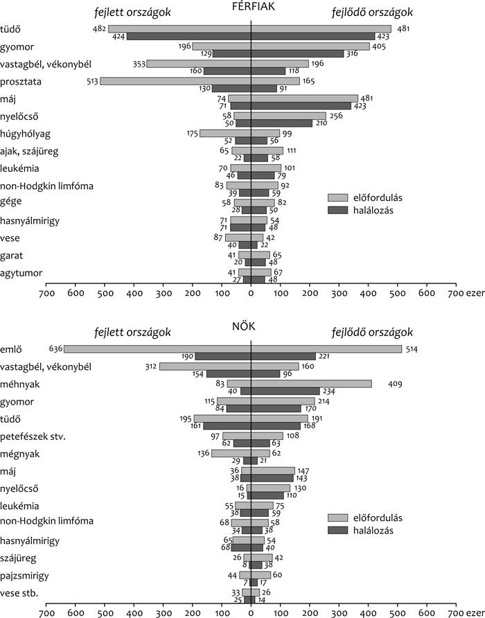 metasztatikus rák növekedési üteme