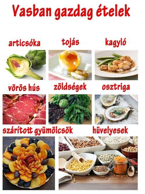 étkezési vérszegénység