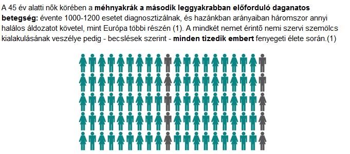 nemi szemölcs statisztikák)