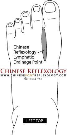 Arc reflexológia | Reflexológia, Arc, Természetgyógyászat - Reflexológia paraziták