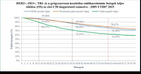 HER2-pozitív emlőrák kezelésének tíz éves tapasztalatai Magyarországon
