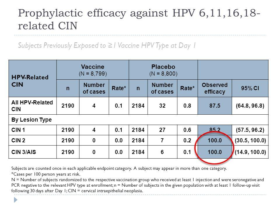 hpv impfung vor konisation paraziták a psa-ban