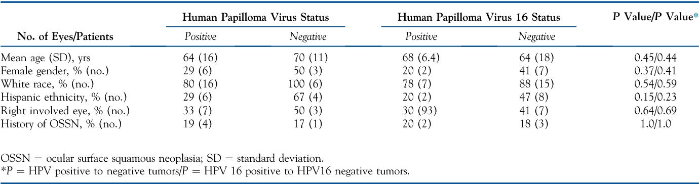 papilloma vírus neoplasia a genitális condyloma kezelés eltávolítása